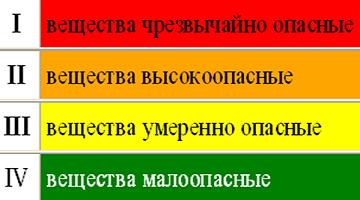 Таблица вредности хим веществ