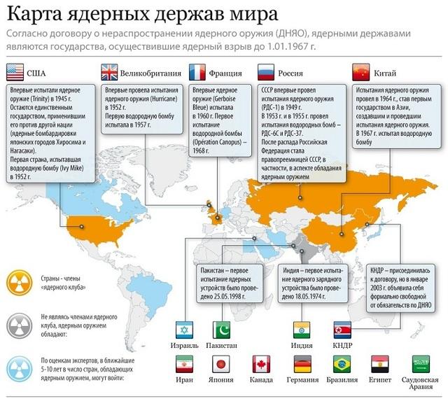 Таблица ядерных держав