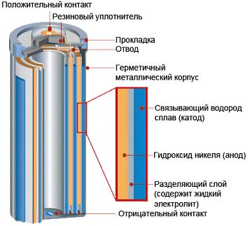 Внутреннее и наружное устройство батарейки