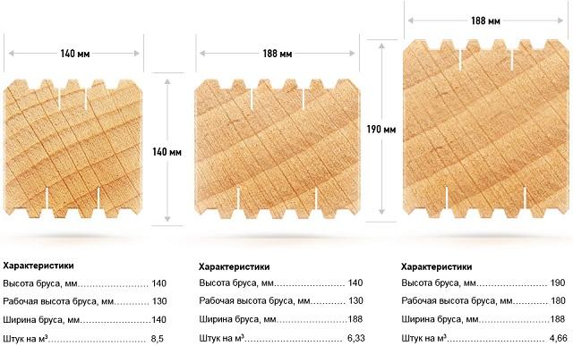 Профилированный брус камерной сушки, стандартные размеры и другие характеристики материала