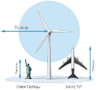 Габариты ветряка