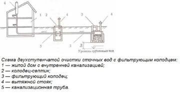 схема двухступенчатых полей фильтрации