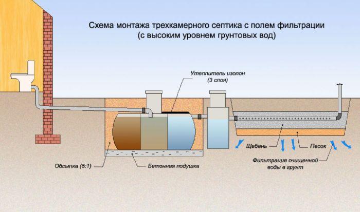 схема септика при высоком уровне вод