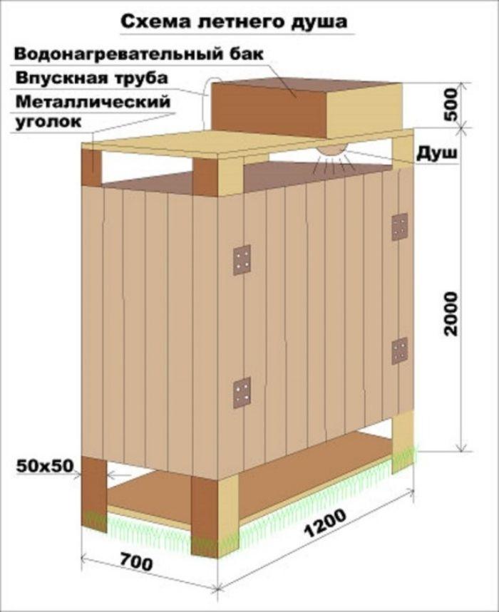 Как сделать деревянный душ для дачи своими руками