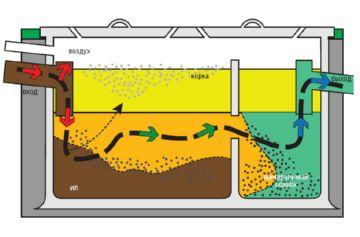 принцип работы канализации из шин