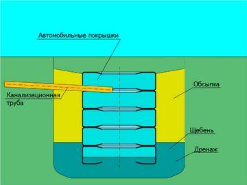 устройство септика из автошин